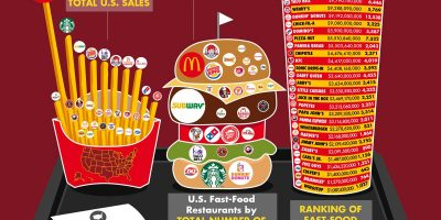 The Revenue of Fast-Food Chains [Infographic]
