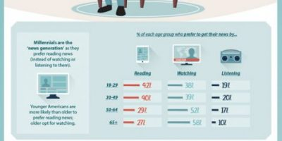 Reading Habits of Millennials [Infographic]