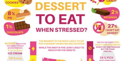What is America's Favorite Dessert to Stress Eat? [Infographic]
