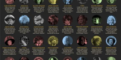 How Harry Potter Characters Got Their Names