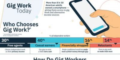 History and Future of the Gig Economy {Infographic}