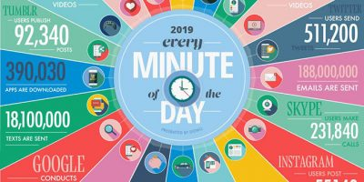 How Much Data Is Generated Every Minute [Infographic]