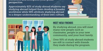 The Benefits of Studying Abroad [Infographic]