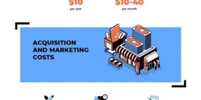 Infographic: Costs to Build an E-Commerce Marketplace