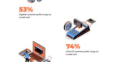 Infographic: Marketplace Payment Stats