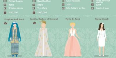 42 Iconic Wedding Dresses [Infographic]