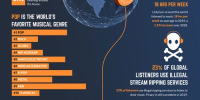 Music Listening Habits for This Year