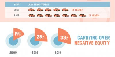 Auto Debt Explosion in the U.S. [Infographic]