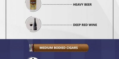 Pairing Guide for Drinks and Cigars