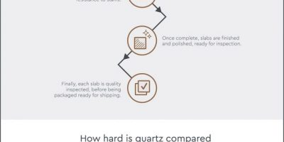 What Is CRL Quartz? [Infographic]