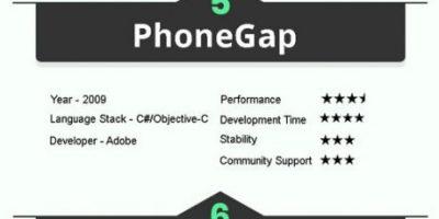 Top Mobile App Development Frameworks in 2020