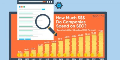 How Much $$$ Do Companies Spend on SEO?