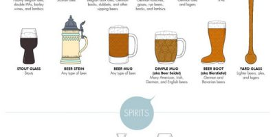 Which Glass for Which Drink? [Infographic]