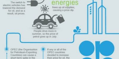 Why Oil Prices Fluctuate [Infographic]
