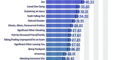 Most Frequent Nightmares [Infographic]