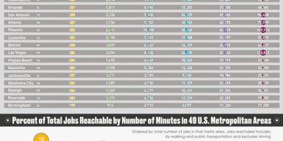 Jobs Reachable by Number of Minutes In the US