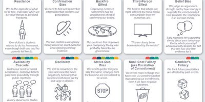 50 Cognitive Biases to Be Aware of [Infographic]