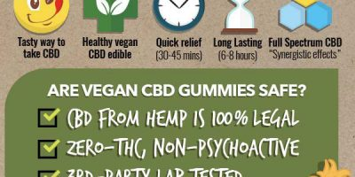 Vegan CBD Gummies [Infographic]