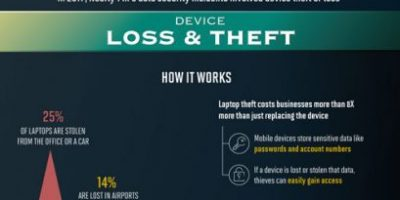 How to Protect Your Data from Physical Theft [Infographic]