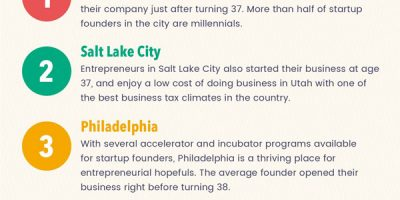 Places with the Youngest Entrepreneurs
