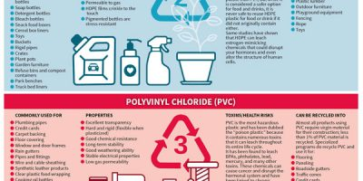 7 Types of Plastics: Their Toxicity and What They are Most Commonly Used For