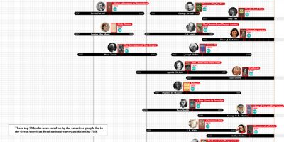 A Timeline of Authors [Infographic]