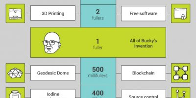 The Fuller Scale Infographic