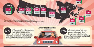 Cannabis Legalization in Canada