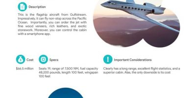 Best Private Jets In 2020 [Infographic]
