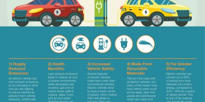 5 Environmental Benefits of Electric Vehicles [Infographic]