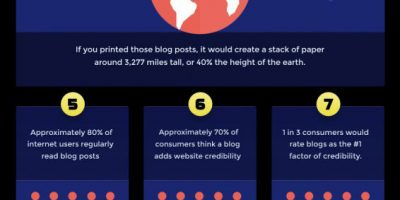 Things You Should Know About Blogging in 2020