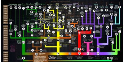 The Evolutionary Tree of Religions