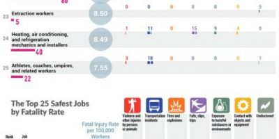 Deadliest & Safest Jobs in America