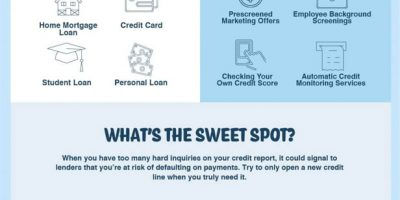 Soft Credit Inquiry vs Hard Credit Inquiry [Infographic]