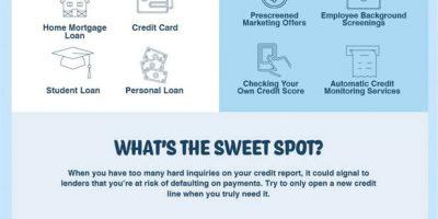 Soft Credit Inquiry vs Hard Credit Inquiry [Infographic]
