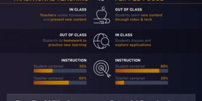 Science & Tech Behind Next Gen Education
