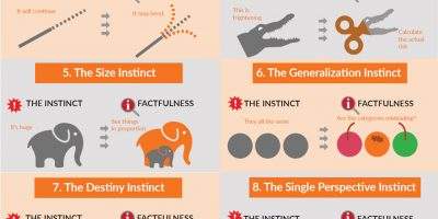 Controlling 10 Dramatic Instincts [Infographic]