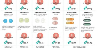 50 Most Commonly Prescribed Drugs in America
