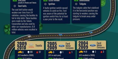 Biggest Car Safety Recalls of All Time