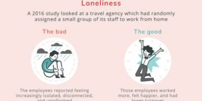 Remote Work in Coronavirus Economy [Infographic]