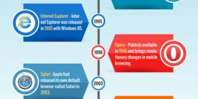 A History of Web Browsers [Infographic]