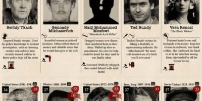 Most Prolific Serial Killers of All Time [Infographic]