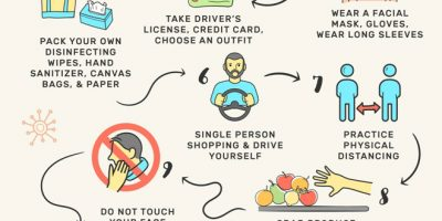 12 Protocols for Grocery Shopping During COVID-19