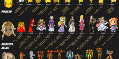 The Evolution of Video Game Characters Over Time [Infographic]