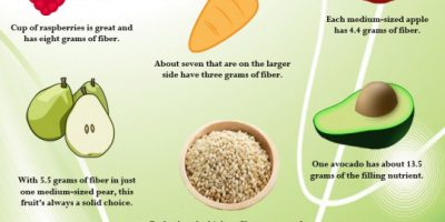 15 High-Fiber Foods That Make You Feel Full