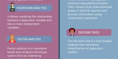 10 Key Data Analysis Methods [Infographic]