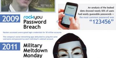 The History & Future of Passwords [Infographic]