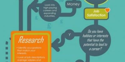 How to Decide on a Career Path [Infographic]