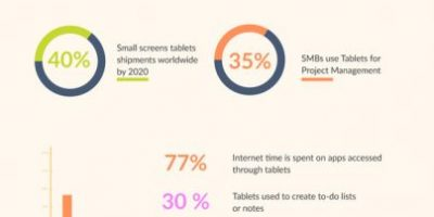 How to Use Tablets in Business [Infographic]