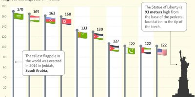 The World's Tallest Flagpoles [Infographic]